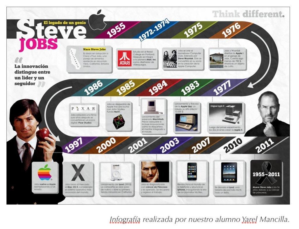 Infografía Steve Jobs